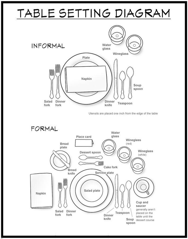 basic place setting diagram