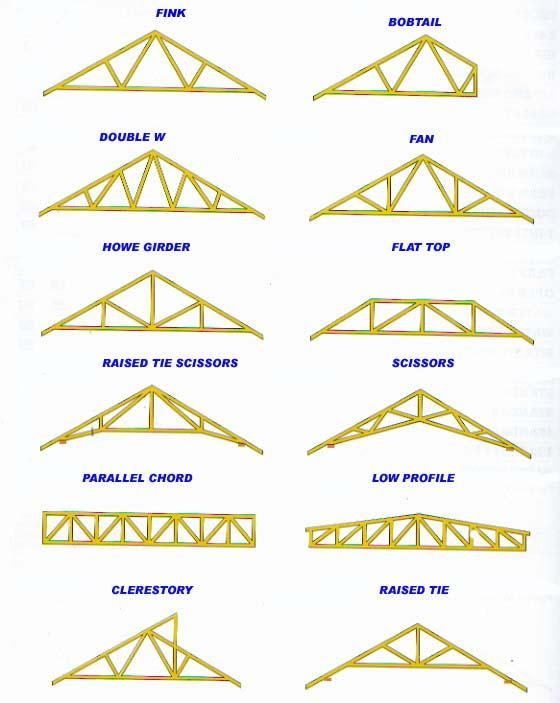 1000+ Ideas About Roof Trusses On Pinterest   Web Help