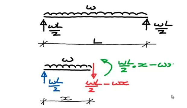 shear and bending moment diagrams for beams