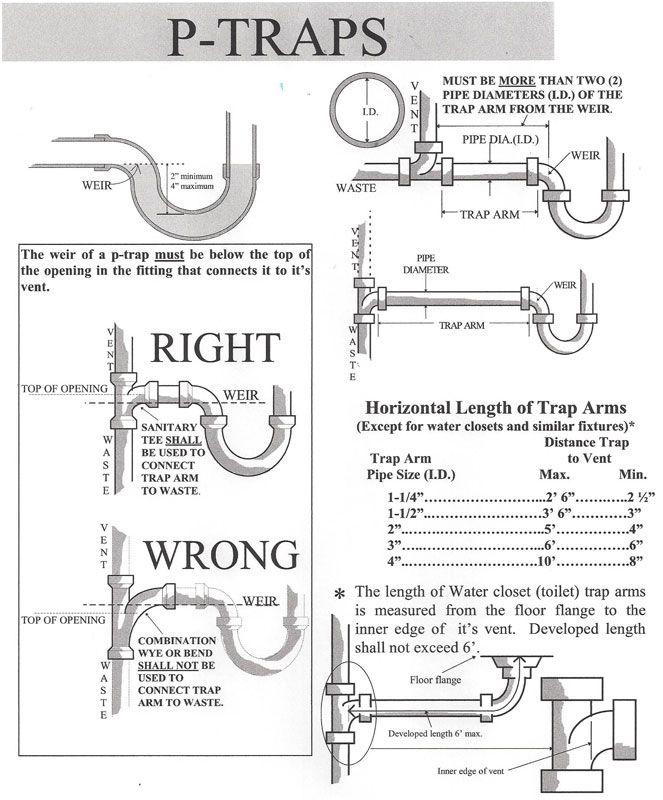 wiring money requirements
