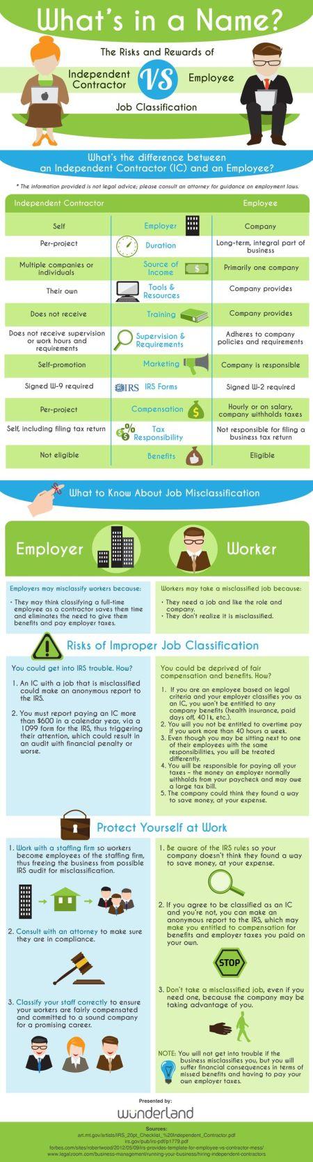 Revenue Employee Vs Contractor