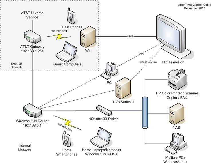 u verse internet wiring diagram