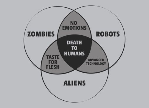 venn diagram zombies robots aliens