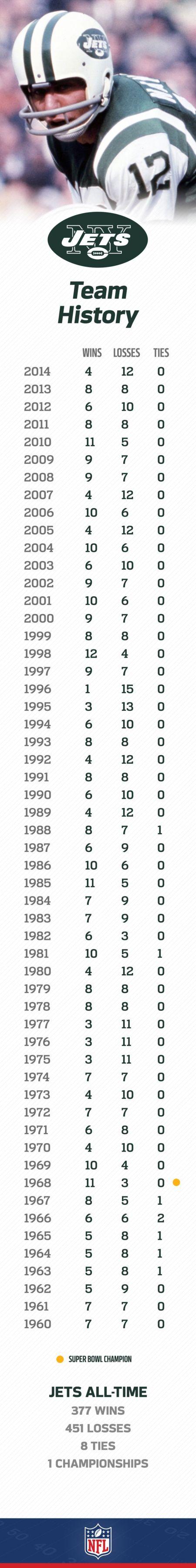 Year Jets Won Super Bowl
