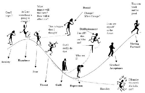 change curve diagram