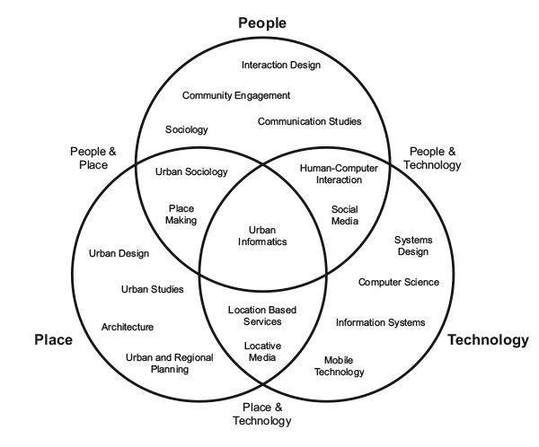 smart city diagram images