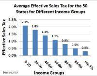 17 Best ideas about Sales Tax on Pinterest | Louisiana tax ...