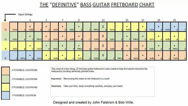 bass guitar fretboard notes diagram