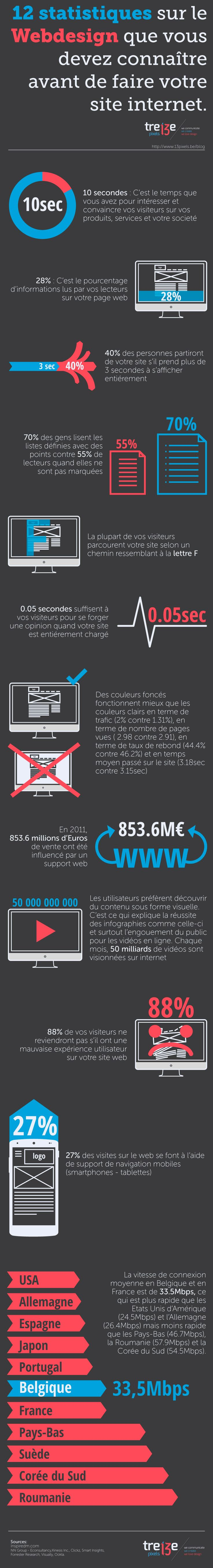 faire son cv sur un site internet