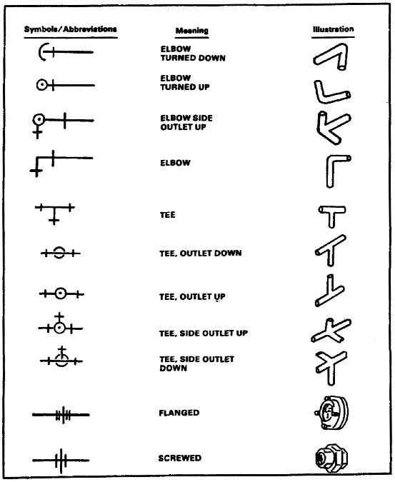 piping schematic symbols
