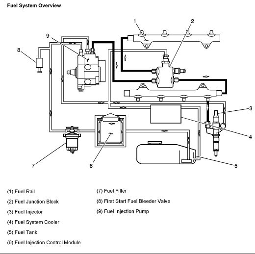 duramax diesel fuel filter location