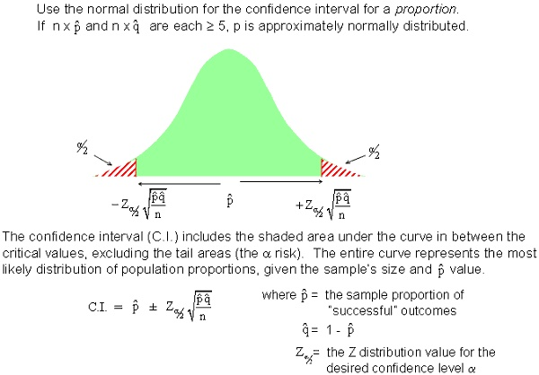 19 Curated Ap Stats Confidence Intervals Ideas By