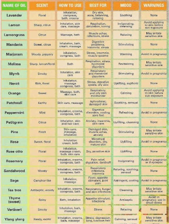 Pin this Essential Oil Uses Chart so you'll always have it handy! It includes scent, uses, healing benefits and mood associated with each essential oils ★facebook.com/purasentials★: