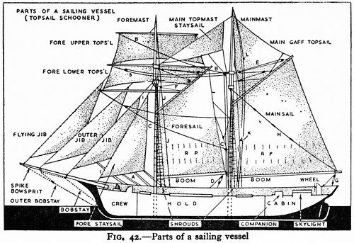 parts of a boat diagram for kids