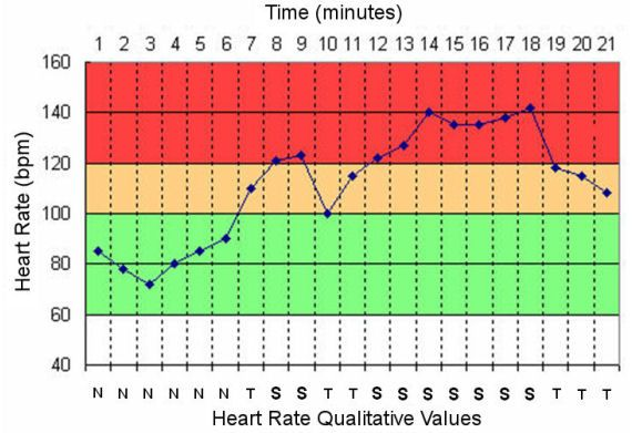 Normal Heart Rate Chart