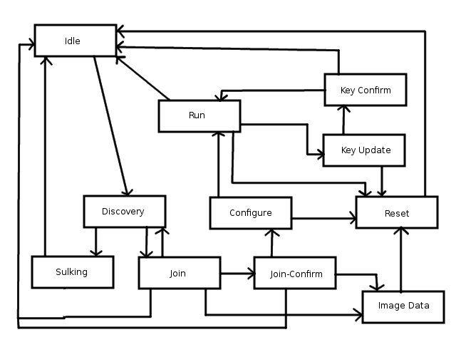process flow diagram design tips