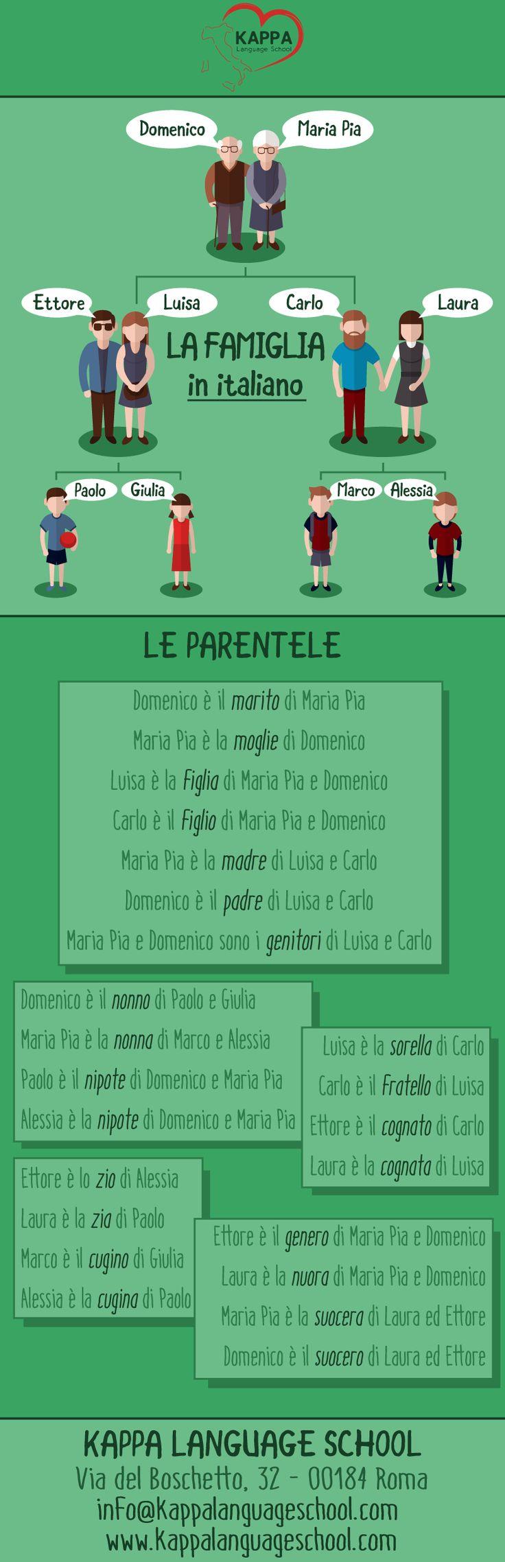 Learn italian words in famiglia