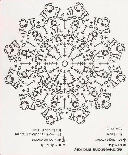 shell stitch diagram crochet crochet stitches patterns crochet