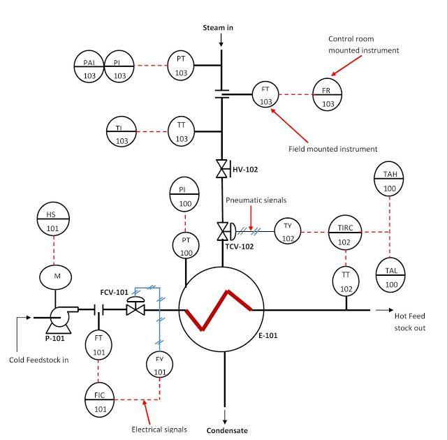 standard process flow diagram shapes