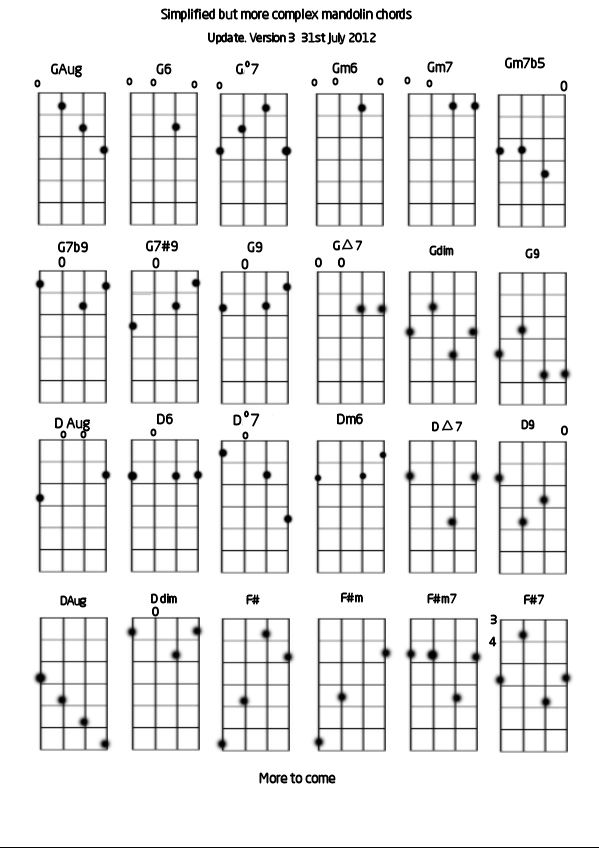 diagram banjo gumbo 2 pinterest