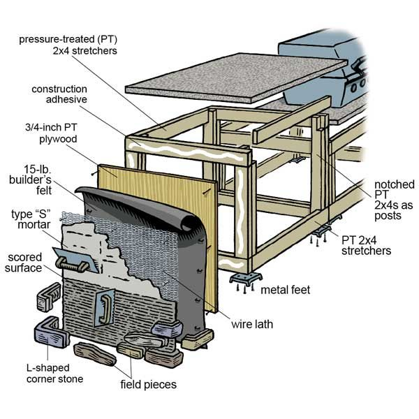 How To Build Outdoor Kitchen Cabinets 25+ Best Ideas About Diy Outdoor Kitchen On Pinterest
