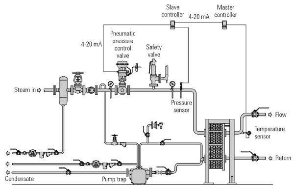 piping instrumentation diagram pdf