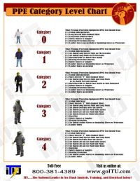 FREE PPE Category Level Chart. This Electrical Safety PPE ...