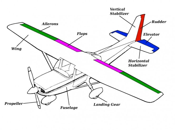 important parts of an airplane and what they do