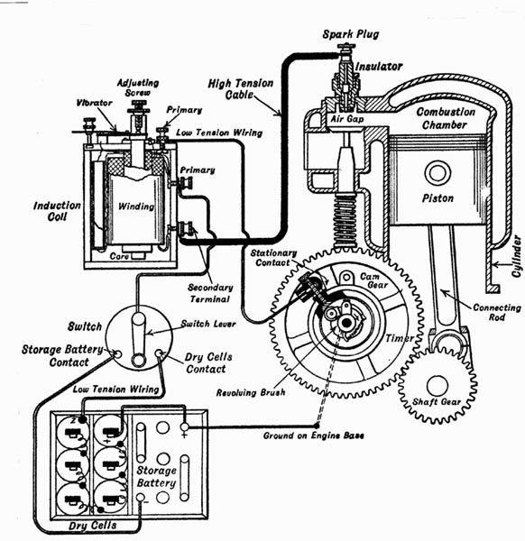 model a ford coil wiring diagram