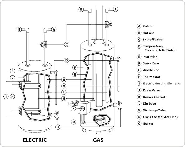 electric hot water heater plumbing diagram