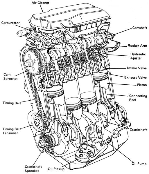 car engine efficiency diagram