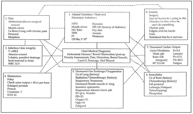 icu lab report diagram