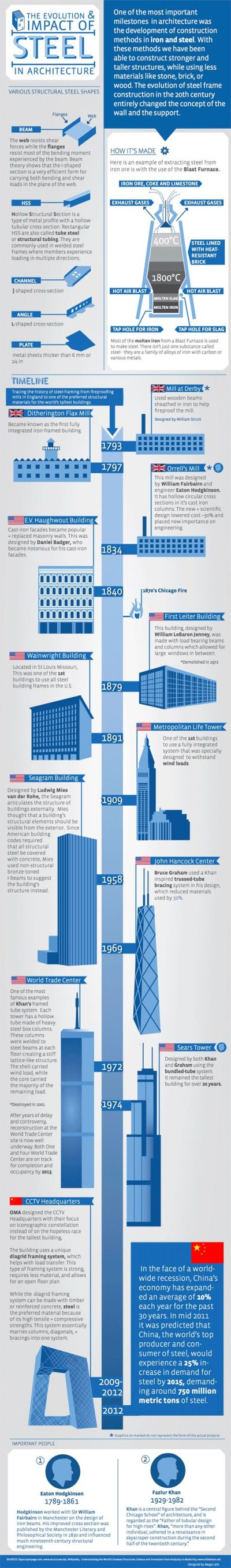 15 best images about Construction Infographics on Pinterest