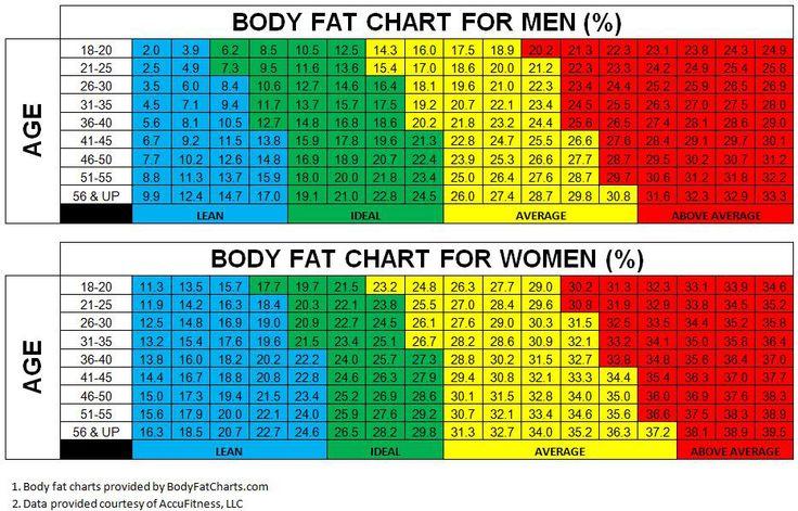 ideal bmi chart