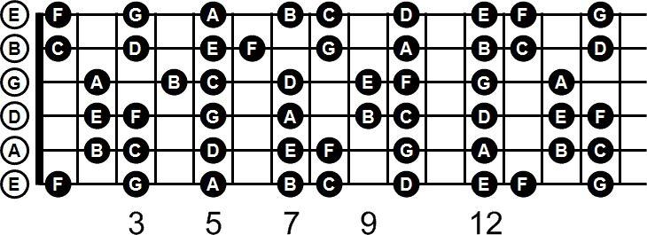 bass strings notes diagram