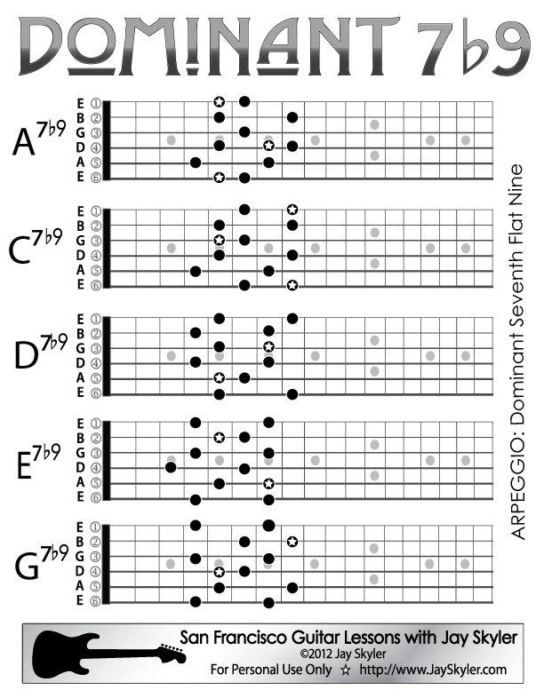 guitar scale diagrams full neck