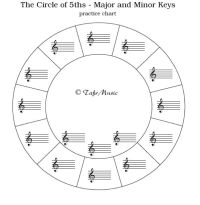 circle of 5ths blank | Piano Lessons | Pinterest | Circles ...