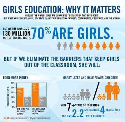 girls' education: why it matters | Girls' Education Quotes | Pinterest | Education, The o'jays ...