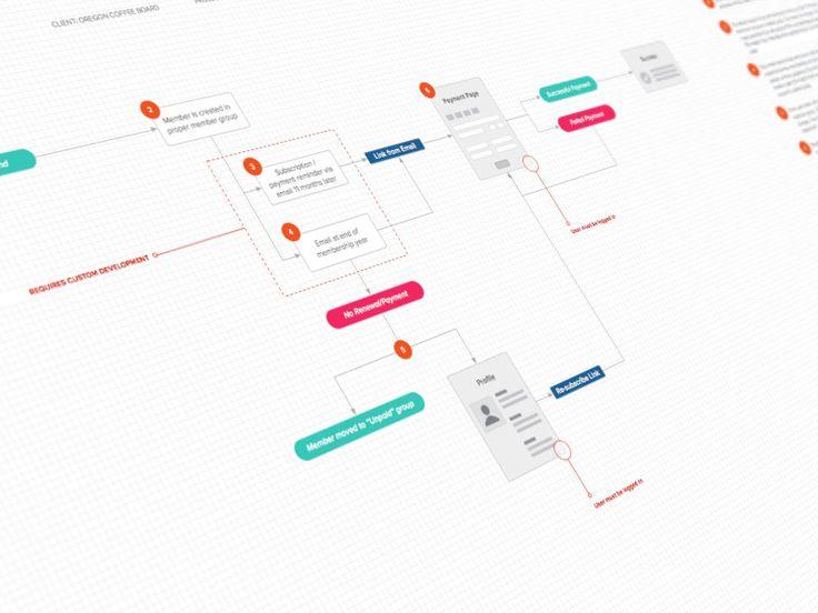 block flow diagram template