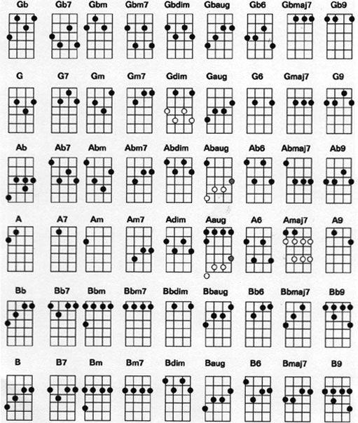 ukulele on pinterest ukulele songs ukulele chords and ukulele tabs
