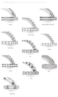 diamond setting types - Google Search   Womens Wedding ...