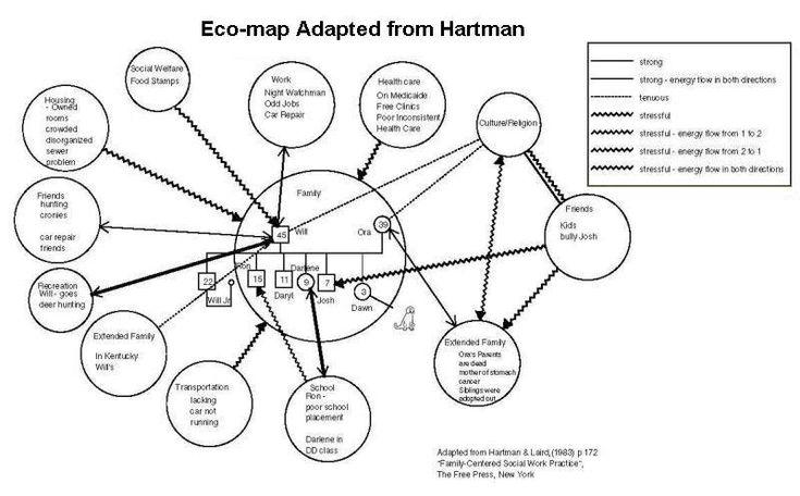 genogram and ecomap template