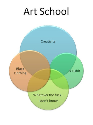 who invented the venn diagram