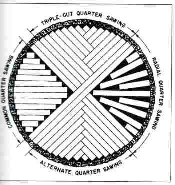diagram of quarter saw guide