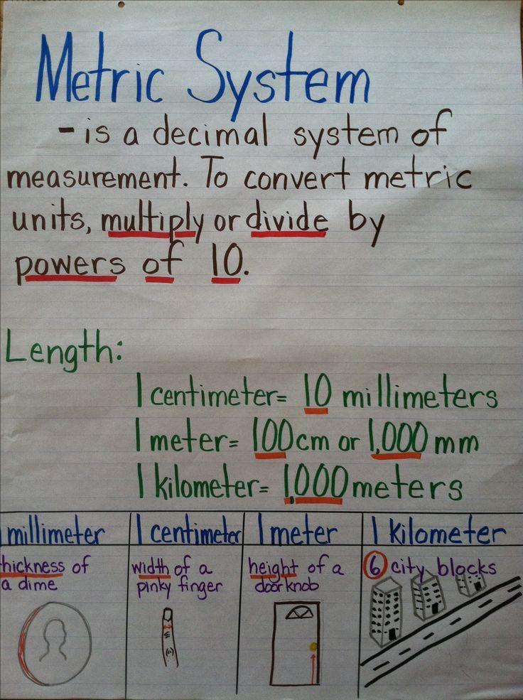 math conversion chart for measurement
