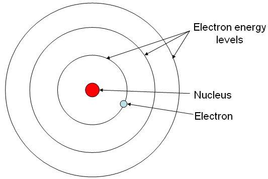 atomic diagram of tin