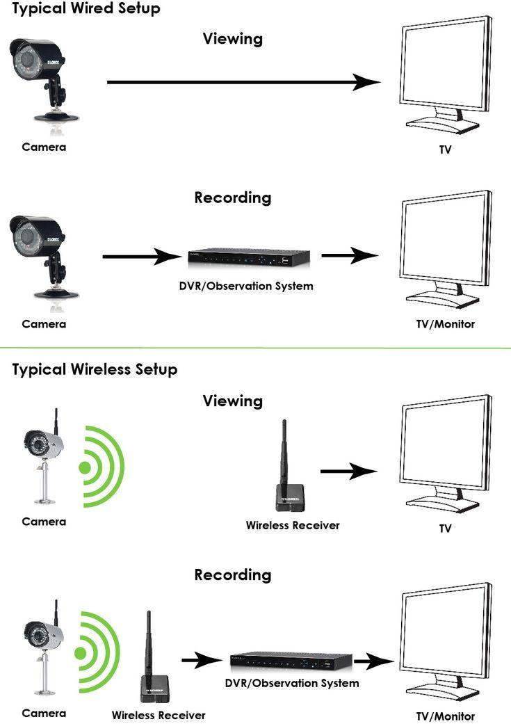 wiring a home surveillance system
