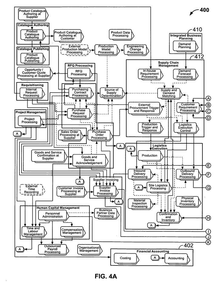process flow diagram general ledger
