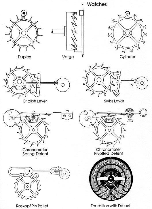 watch parts names wrist watch parts diagram