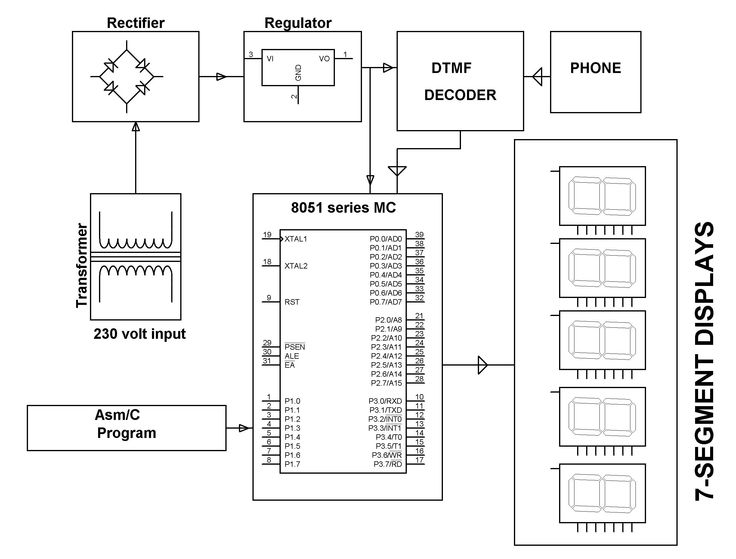 block diagram of 7 segment display